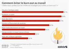 burn out travail graphique comment 233 viter le burn out au travail statista