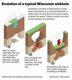 sinkholes a deep concern for some and can happen in