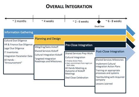 Discourse Integration