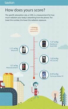 Smartphone Sar Ranking Handyvergleich 2016