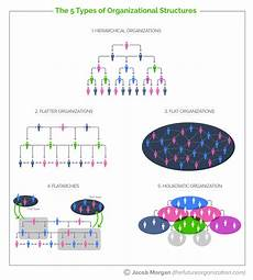 what is organizational structure definition and meaning market business news