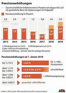Was Verdient Ein - bis zu 2 6 prozent pensionen werden ab 2019 erh 246 ht