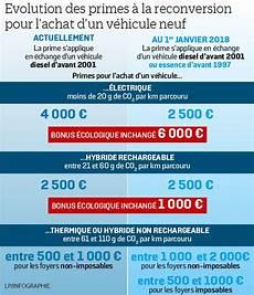 Prime à La Conversion Condition Plan Climat Ce Qui Change Pour La Prime 224 La Casse En