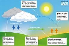 how do clouds help generate wind