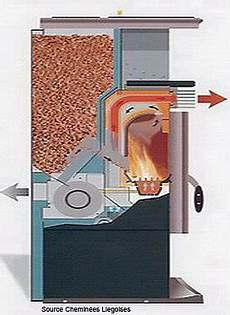consommation poele granule poele a pellet zanetti