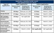 current in canada application processing times can am immigration