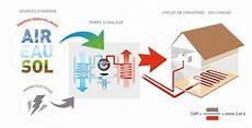 géothermie pompe à chaleur en savoir plus