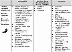 Glutenfreie Lebensmittel Liste - dzg 220 bersicht zur auswahl glutenfreier lebensmittel