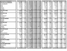 Salaire Vendeur Automobile Page 6 Divers Vie