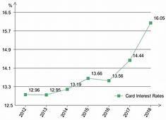 Credit Card Debt Payoff Goal Calculator