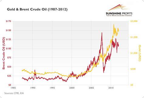 Gold Vs Oil Chart