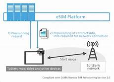esim carriers softbank is developing its own esim platform for iot solutions