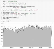 walmart sales forecasting python line chart basics with python s matplotlib python in plain english medium