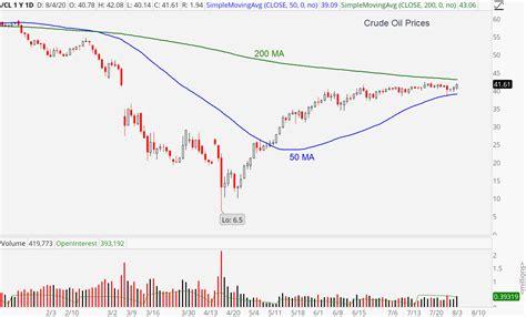 Oil Prices Stock Market