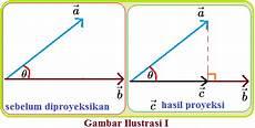 Proyeksi Ortogonal Vektor Pada Vektor Konsep Matematika