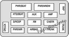 Fuse Box Diagram Gt Chevrolet Monte Carlo 2006 2007