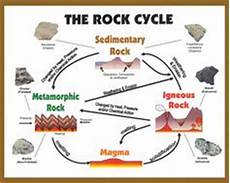 free printable the rock cycle diagram fill in blank