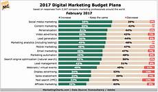 2017 Marketing Budget Trends By Channel Marketing Charts