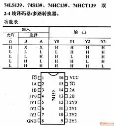 74 Series Digital Circuit Of 74ls139 And 74s139 2 4 Line