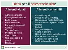 alimenti con colesterolo cattivo dieta per colesterolo alimenti da evitare e cibi