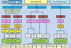 Led Tv Distance Chart 2013 Hdtv Buyers Guide Hd Guru