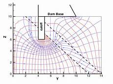 flow net diagram for anisotropic soil typical computed flow net in a heterogeneous foundation of dam scientific diagram