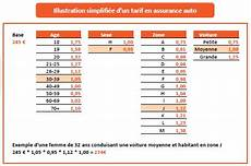 assurances conducteur prix de l assurance voiture conducteur voitures