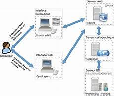 Architecture Logicielle G 233 N 233 Rale De L Application