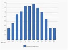 sonneneinstrahlung berechnen ertrag photovoltaik