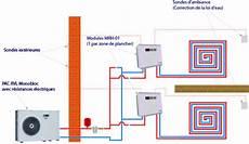 Sch 233 Ma R 233 Gulation Plancher Chauffant Comment Installer