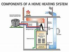home furnace diagram hvac 101 on home heating system parts