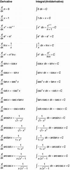 Calculus Formula Chart Calculus Ii For Dummies Cheat Sheet Dummies