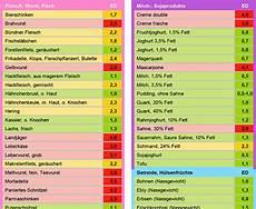 kohlenhydrate tabelle zum ausdrucken kohlenhydrate tabelle zum abnehmen windwisdom net