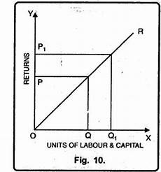law of returns to scale definition explanation and its types