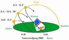 Norden Westen Süden Osten - mathematical optimization in computer graphics