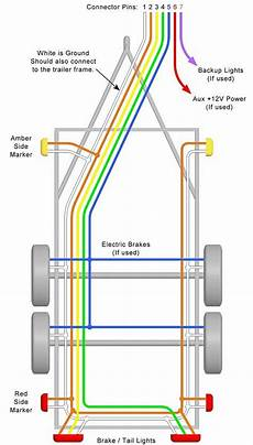 8 wire trailer harness diagram trailer wiring diagrams for single axle trailers and tandem axle trailers trailer wiring