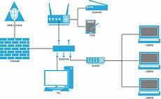 network diagram template for excel lucidchart