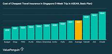 cheap car insurance quotes in singapore best travel insurance 2018 valuepenguin singapore