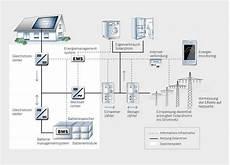 pv speicher selber bauen forschungsprojekt f 252 r pv anlagen auf einfamilienh 228 usern