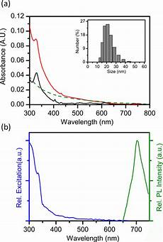 p7cbm a absorption spectra of pcbm solution in chloroform