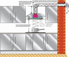 How Kitchen Exhaust Works by How Difficult Is It To Install A Range If None Of The