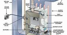 home furnace diagram hvac furnace how to basic tutorial precision home inspections llc