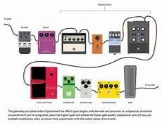 guitar pedal setup the premier guitar pedalboard survival guide