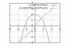 nullstellen berechnen bei einer funktion 4 grades