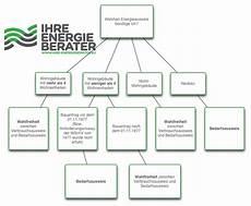energieausweis kostenlos energieausweis kostenlos ihre energieberater