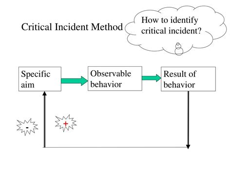 Critical Incident Method