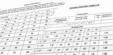 wie genau berechnen unterhaltsrechner den kindesunterhalt