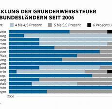 Bis 6 5 Prozent Grunderwerbsteuer Macht Hauskauf Teuer Welt
