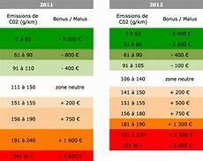 2012 Le Bonus 233 Cologique Est Mort Vive Le Malus