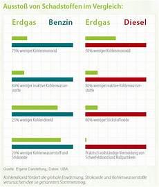 Gas24 Erdgasfahrzeuge Umweltvertr 228 Glichkeit